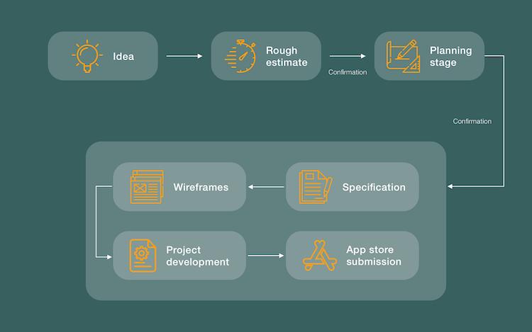 How Mobile App Development Process Look Like