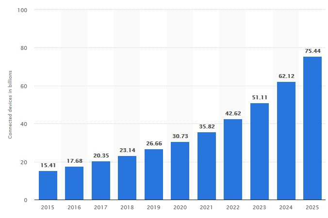 Number of connected IoT devices