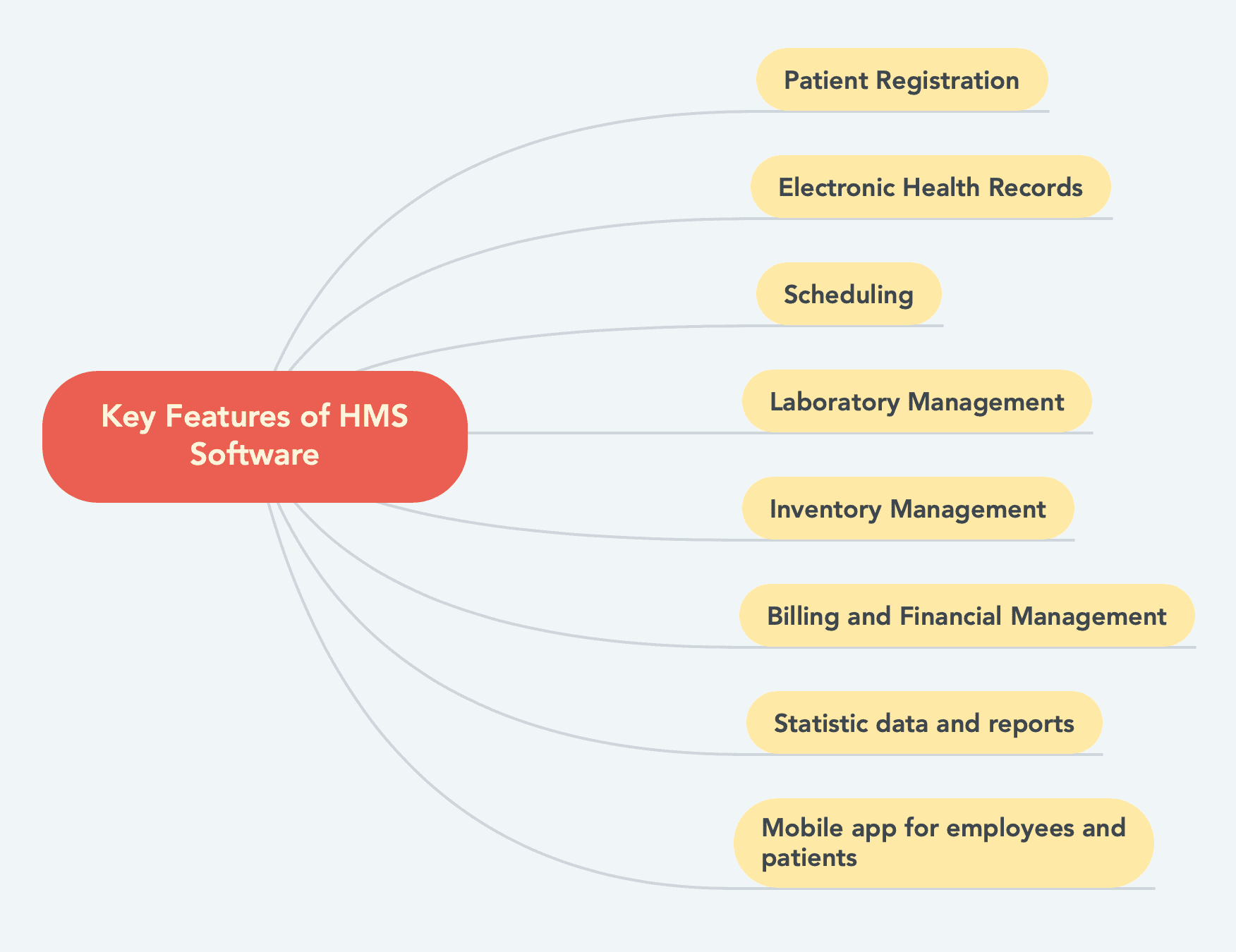 Features of hospital management system (project requirements)