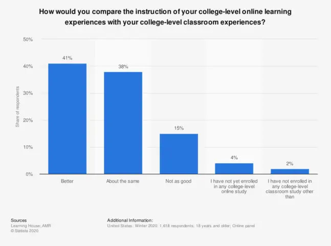 Online learning vs classroom learning experience