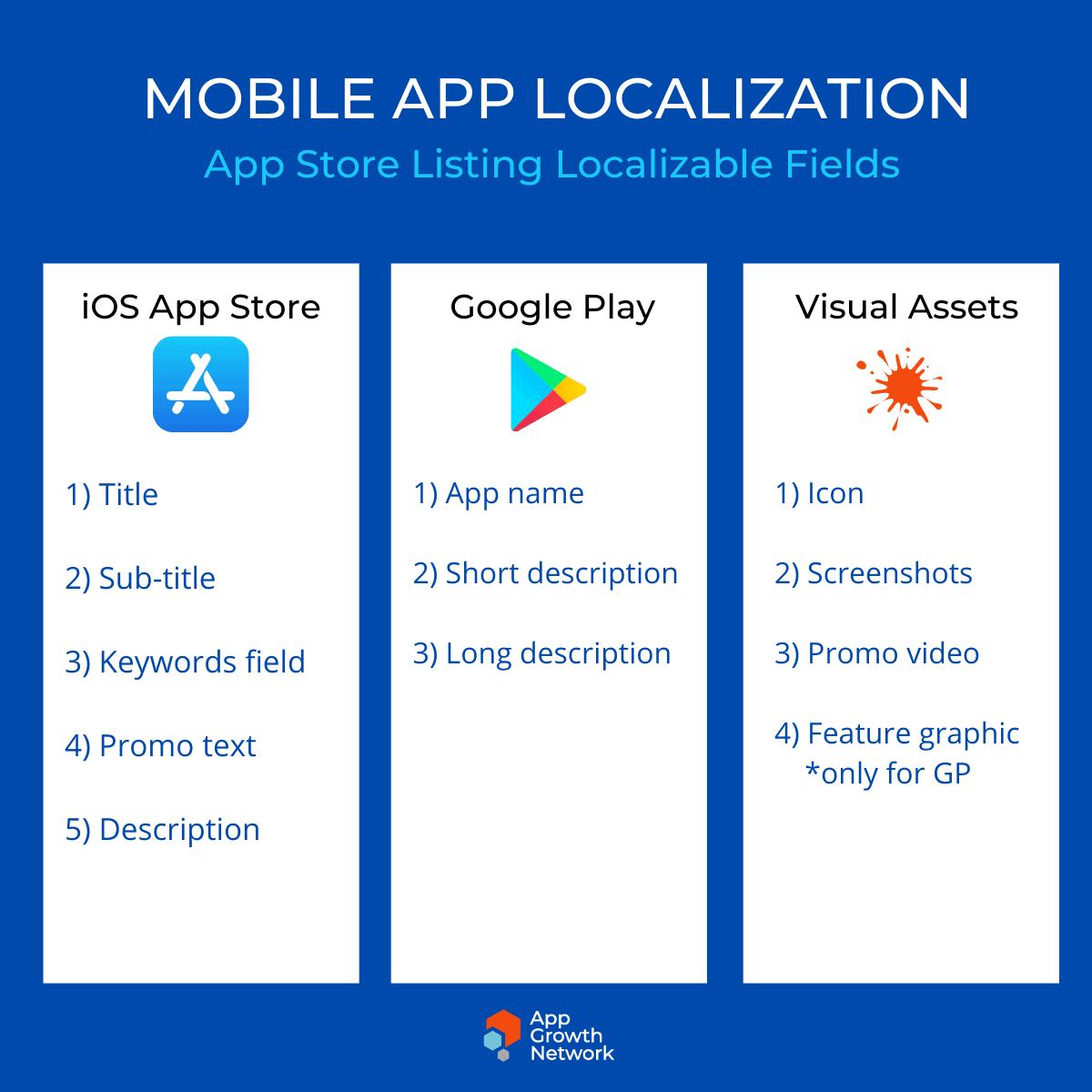 App Store localization fields