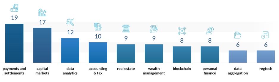 US fintech startup segments