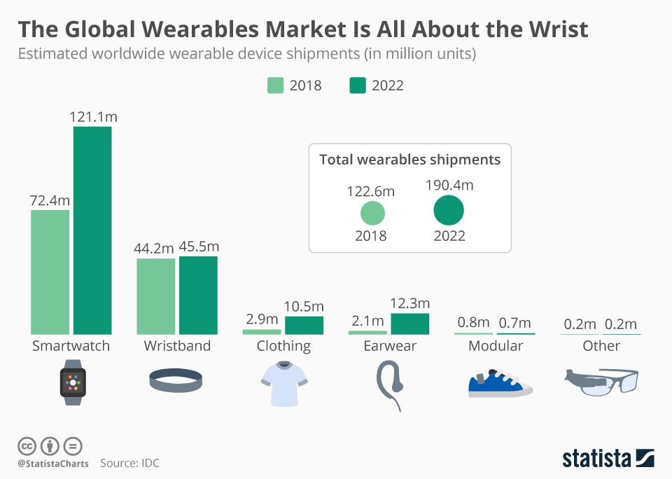 The Global Wearables Market Worldwide