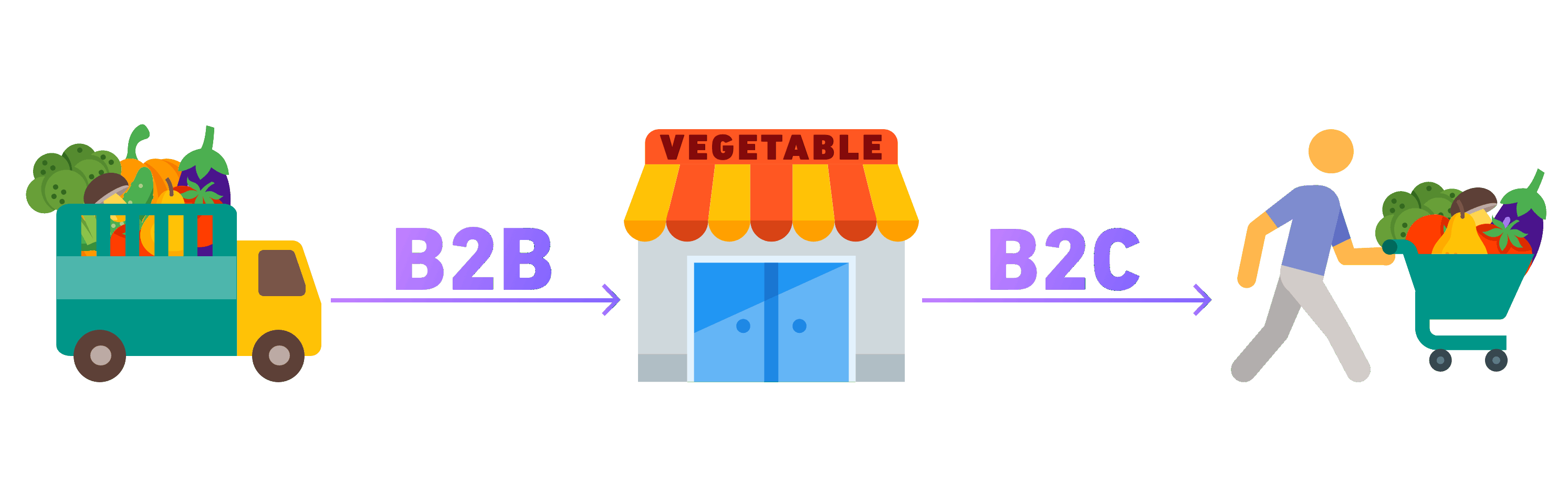 Types of online marketplaces