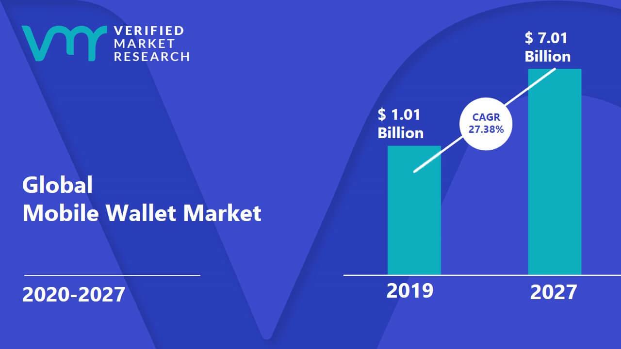 Mobile wallet market share