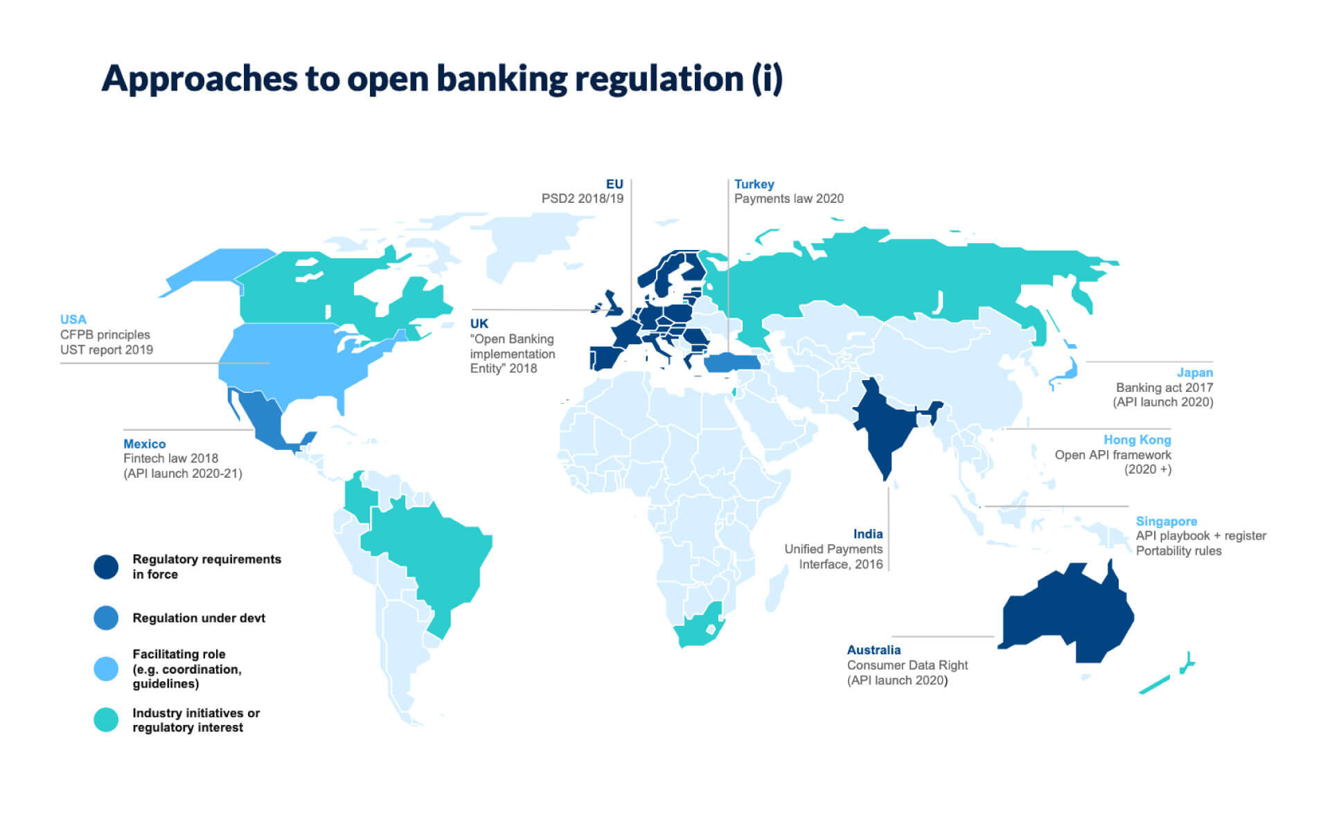 Approaches to open-banking regulation worldwide