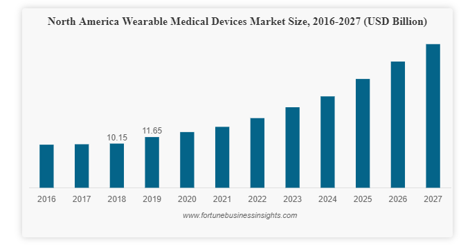 Wearable medical devices market size and grow