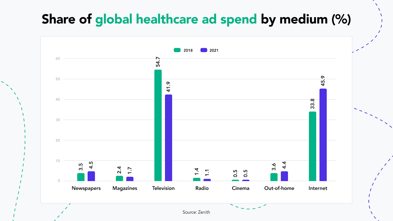 Global Healthcare Ads Spend by Medium