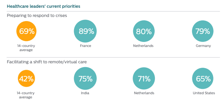 Healthcare leaders current priorities