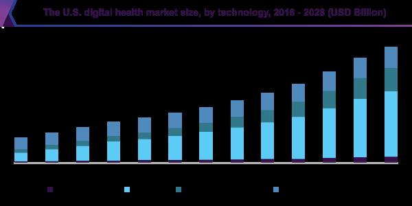 The US digital health market size