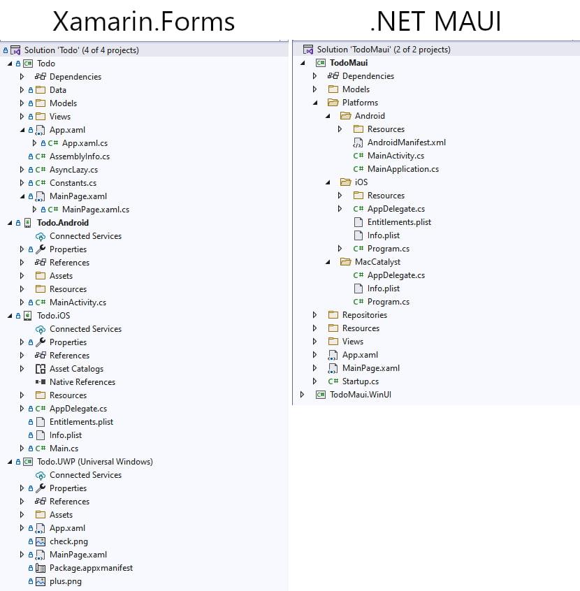 Xamarin Forms vs MAUI comparison