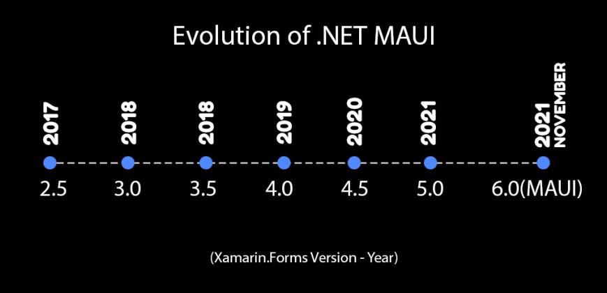 Xamarin Forms versions evolution